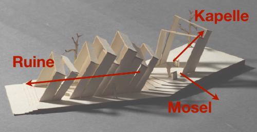 Blickbezüge im Modell